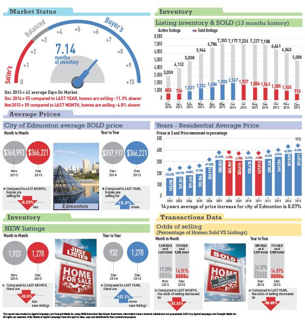 Edmonton Statistics - Dec 2015