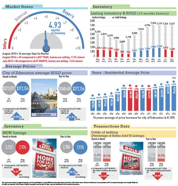 Edmonton Statistics - Spet 2015