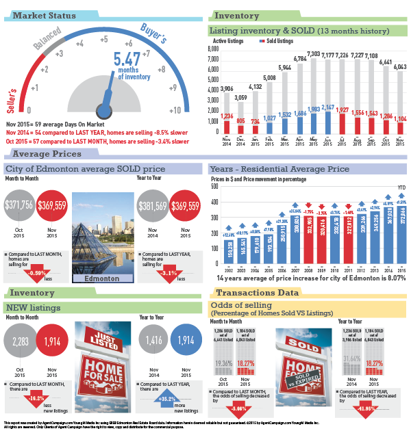 Edmonton Statistics - November 2015