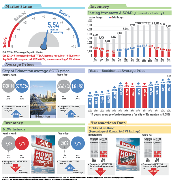 Edmonton Statistics - Oct 2015